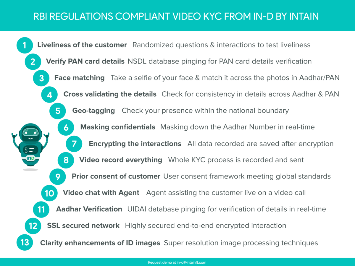 13 Reasons Why you should choose IN-D for an RBI compliant video KYC onboarding
